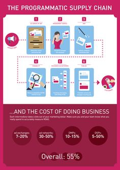 Tips to Determine the True Cost of Your Programmatic Supply Chain