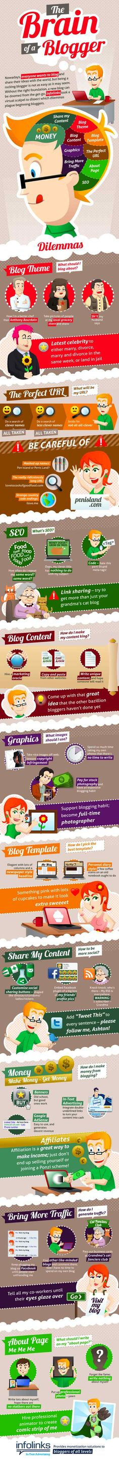 Afternoon Everyone, Hope Your Monday Is Going Well, Here A Little Infographic To Keep You Going, On The Brain Of A Blogger. The Infographic, Produced By The People At infolinks, It Looks At Some Of The Common Misconceptions That Beginner Bloggers Have On Issues Ranging From Content And SEO To Graphics And URLs.