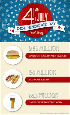 Fourth of July Fun Food Facts #infographic