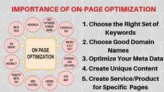 Importance Of On page Seo Optimization Marketing Topics, Affiliate Marketing, Internet Marketing, Cyber Security Course, Online Digital Marketing, On Page Seo, Seo Optimization, Brand Promotion, Marketing Training