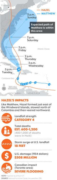 hurricane matthew s initial path similar to hazel s in 1954