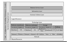 A layered model of the enterprise architecture.