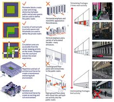 Some examples of block subdivison principles and active street level from; MAKE Architects and Gehl et al (January 2011) Science Central Design and Access Statement for ONE North east, Newcastle University and Newcastle City Council.