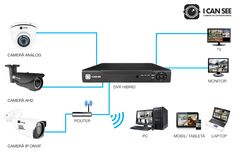 Ce trebuie sa contina un sistem de supraveghere? Home Electrical Wiring, Videos, Monitor, Cable, Electronics, Digital, Blog, Tech, Acupuncture