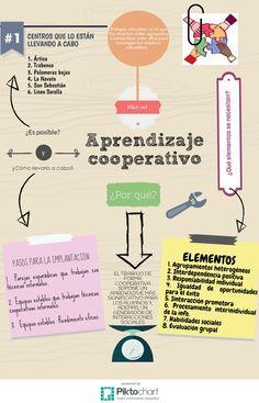 Primeras ideas del Aprendizaje cooperativo