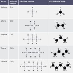 Table containing the molecular formula, structural formula and ball-and-stick model of methane, ethane, propane, butane and pentane. Chemistry Basics, Chemistry Textbook, Study Chemistry, Chemistry Worksheets, Chemistry Classroom, High School Chemistry, Chemistry Notes, Teaching Chemistry, Chemistry Lessons