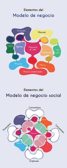 Modelo de negocio Foundation Grants, Community Foundation, Social Business, Business Technology, Design Thinking, Top Foundations, Business Model Canvas, Social Enterprise, Project Management