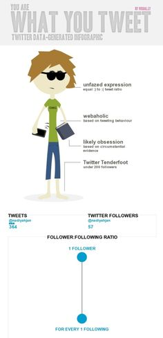 A fun way to learn some English expressions if your students are on twitter. http://my.englishclub.com/profiles/blogs/you-are-what-you-tweet-infographic-for-tarabenwell