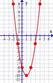 Lesson Graphing Quadratic Equations (Parabolas) -- Easy as 1-4-9