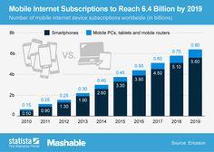 El móvil será el rey en Internet #infografia #infographic