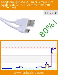Sandberg USB 2.0 A - mini B male 3 m - Cable USB (3 m, 7.00 mm, 4.00 mm, 16.70 mm) (Ordenadores personales). Baja 80%! Precio actual 11,97 €, el precio anterior fue de 59,00 €. http://www.adquisitio.es/sandberg/usb-20-mini-b-male-3-m-3