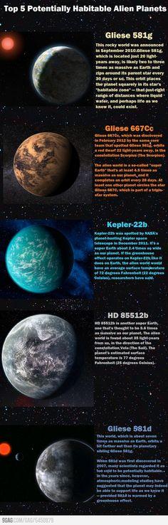 Top 5 dos planetas mais habitáveis descobertos até agora.