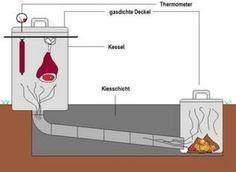 Räucherofen bauen - kalt räucherofen - Schinken, Fisch, Wurst