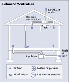 Steps to an allergen free home - Increase ventilation.   This is particularly important for cat and dog allergens which have high airborne concentrations. Increasing the air exchange rate in your house up to 5 air exchanges in one hour will significantly reduce exposure to these allergens.