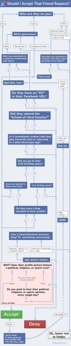 Should I Accept That Friend Request? Decision Tree @Meredith Hoffman made me think of you! :)