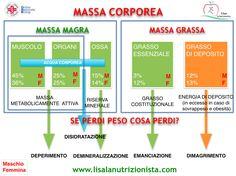 Lisa La Nutrizionista - I MOTIVI PER CUI SE SEI SPORTIVO DEVI CURARE L'ALIMENTAZIONE
