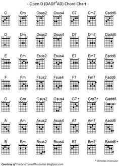 7 Best Dadgad Chords Images Guitar Chords Guitar Tabs Guitar