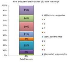Workers say they're more productive away from office