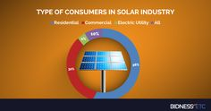 Types of consumers in the solar industry
