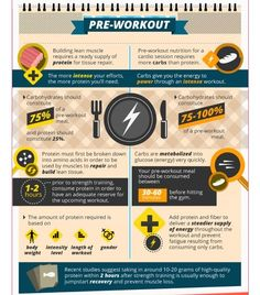 Meals & workouts. It matters what you eat & when!