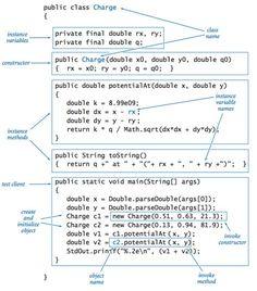 Java Programming Cheatsheet   Introcs.cs.princeton.edu