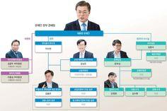 '김앤장 듀오'가 재벌 개혁, 비정규직 해결 주도, 이견 조율할 컨트롤타워 역할이 성패의 관건