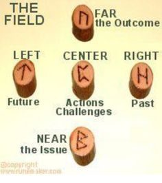 Using the Runes as an oracle for divination. Rune Casting methods, spreads or layouts Wicca Runes, Norse Runes, Viking Runes, Rune Divination, Viking Symbols, Mayan Symbols, Egyptian Symbols, Rune Casting, Runes Meaning
