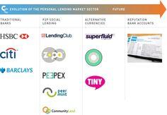 Market Evolution: bank