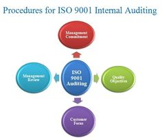 A regular internal audit may be a demand for all businesses if they need to realize ISO certification that may be a cluster of quality-control standards, aimed toward up product or service quality. ISO 9001 internal audit permits the corporate to assess and review their procedures and establish whether or not they square measure creating progress.