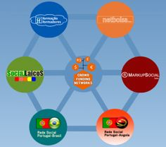 Markup com redes sociais para negócios