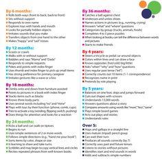 Quick list of developmental milestones by ages.