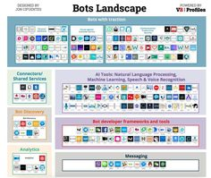 Bots Landscape - This is ripe for great #UX work!