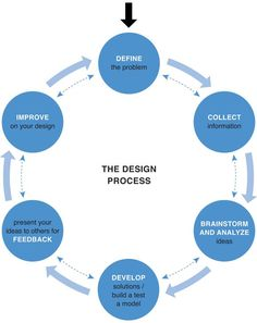Forget Design Thinking, but not design thinking [The Facts] « I think ∴ I design. The UX Blog podcast is also available on iTunes.