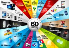 Infographic: 60 Seconds - Things That Happen Every Sixty Seconds. I like the way data were compiled. Colors and backgrounds make sense, data and icons are clear. I am much less impressed with the data itself; lack of source list doesn't help.
