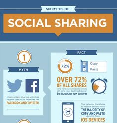 Infographic: Myths about how people share content online - Ragan Communications Social Media Tips, Social Networks, Social Media Marketing, Marketing Communications, Article Writing, Strong Relationship, Relentless, Professional Development, Public Relations
