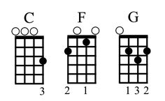 """Songs with Chords You Know"" post on Ukulele Hunt. Starts with songs using C, F, and G, then adds songs by groupings of chords."