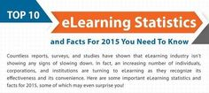 The Top eLearning Statistics and Facts For 2015 You Need To Know - eLearning Industry | Mundos Virtuales, Educacion Conectada y Aprendizaje de Lenguas | Scoop.it