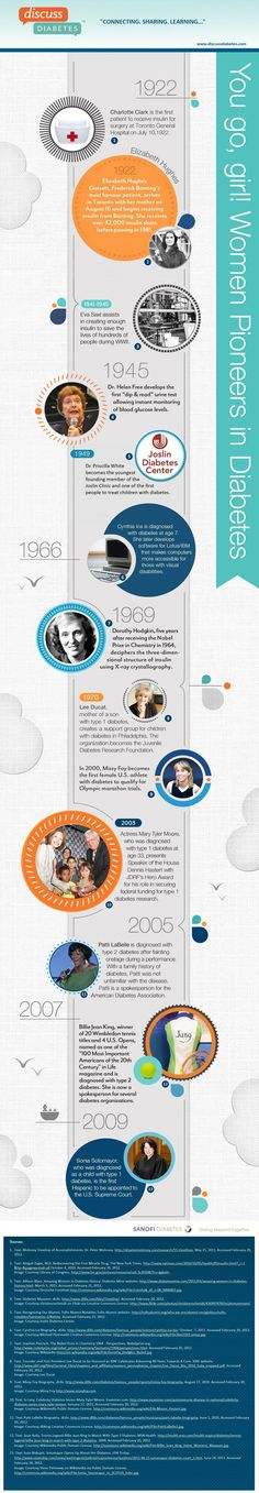 Women in Diabetes History Infographic Featuring historic women who have used either their brains, or public positions to further the science and understanding of diabetes.