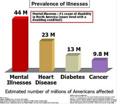 71 Best Mental Illness Statistics Images Mental Illness Statistics