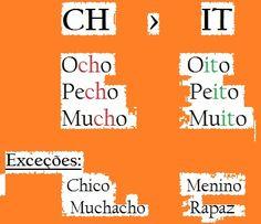 Diferenças espanhol/português: CH - IT
