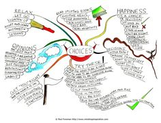 Mindmap: Use Free form or structured starting point(choices, values. . . )clients determine categories that are personally relevant