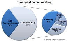 Time Spent Communicating A 'pie in pie' chart to show the significance of listening. skillsyouneed.com (c)2012