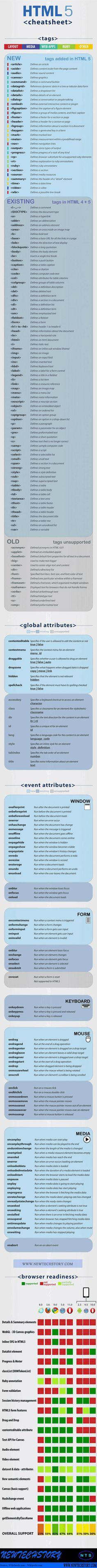 A Closer Look at HTML5 Cheatsheet [InfoGraphics]