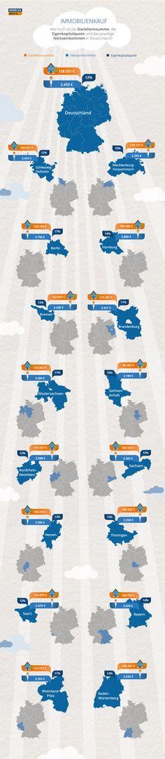 Wie hoch ist die Darlehnssumme, die Eigenkapitalquote und das jeweilige Nettoeinkommen in Deutschland? #Bundeslaender #Deutschland #Darlehn #Haus #Finanzierung #Immobilienscout24  Immobilienmakler in Hannover: arthax-immobilien.de