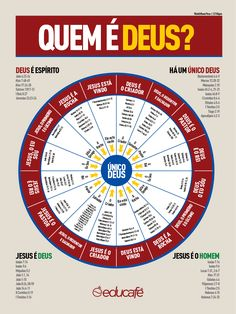 Quem é Deus? Saiba mais em www.educafe.com.br My Jesus, Jesus Christ, Jesus Peace, Bibel Journal, Jesus Freak, Bible Crafts, Kids Church, Christen, God Is Good