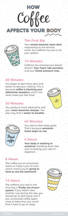 Is Your Body on Coffee [Infographic] What Happens to Your Body When You Drink Coffee?What Happens to Your Body When You Drink Coffee? Coffee Is Life, I Love Coffee, But First Coffee, Coffee Break, My Coffee, Coffee Drinks, Morning Coffee, Coffee Cups, Coffee Lovers
