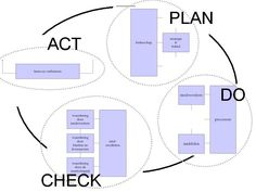 INK in PDCA