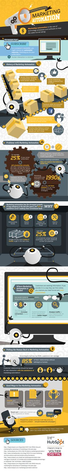 Qué es el marketing automation #infografia #marketing