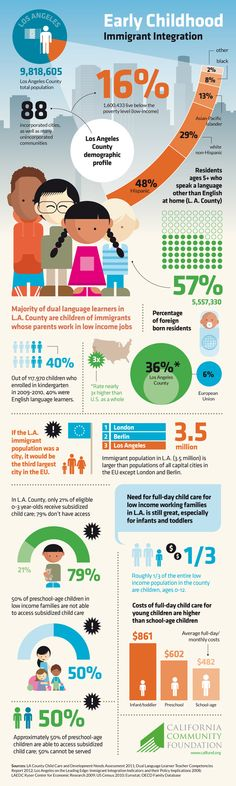 www.infographicbox.com #INFOGRAPHIC Early Childhood Immigrant Integration: The state of early childhood immigrant integration in Los Angeles County: Early childhood immigrant integration is the subject of a recently produced infographic by California Community Foundation's L.A. Preschool Advocacy Initiative.