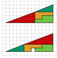 Die Teile des obigen Dreiecks werden verschoben, sodass wieder ein scheinbar gleich großes Dreieck entsteht. Doch woher kommt das Loch in der unteren Abbildung?